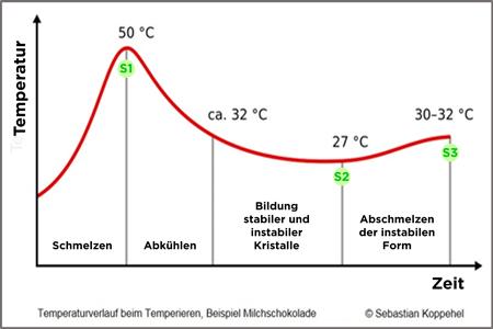 Der perfekte Temperaturverlauf für perfekte Rezepte beim Temperieren © Sebastian Koppehel, CC-BY-SA 4.0, via Wikimedia Commons