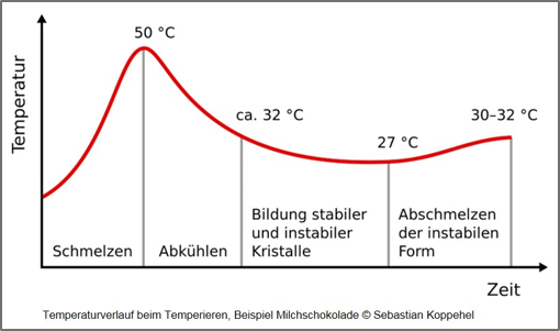 Temperaturverlauf beim Temperieren von Schokolade © Sebastian Koppehel